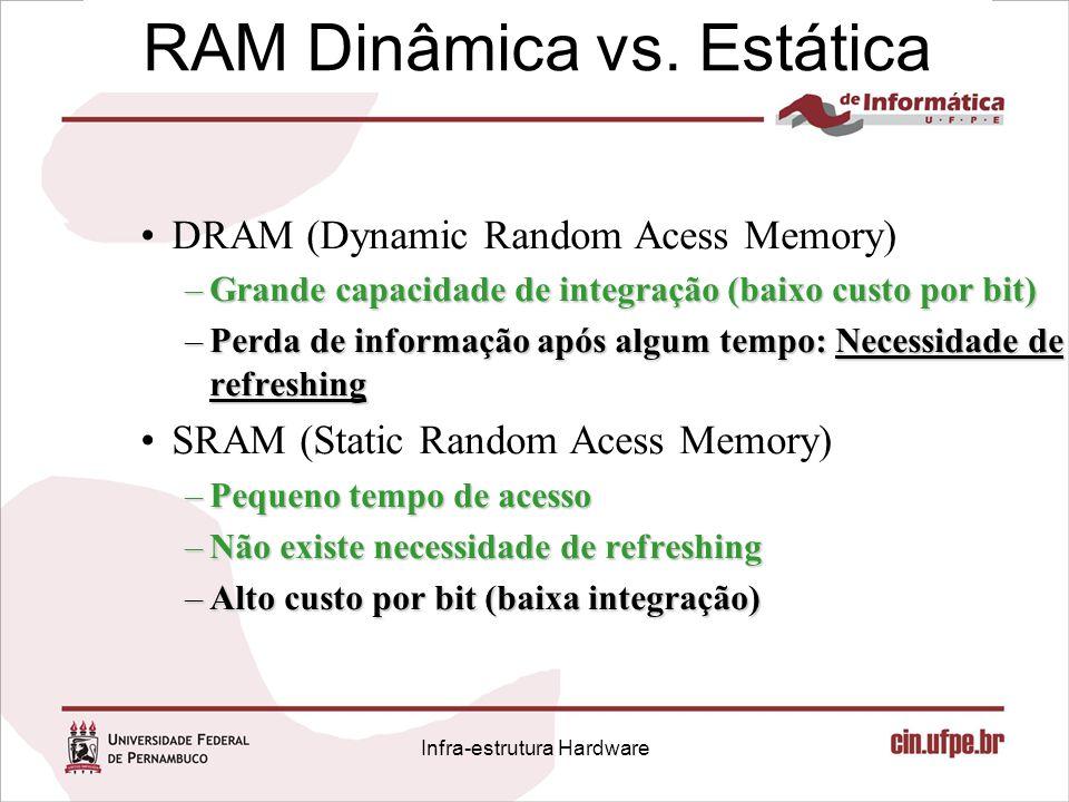 RAM Dinâmica vs. Estática