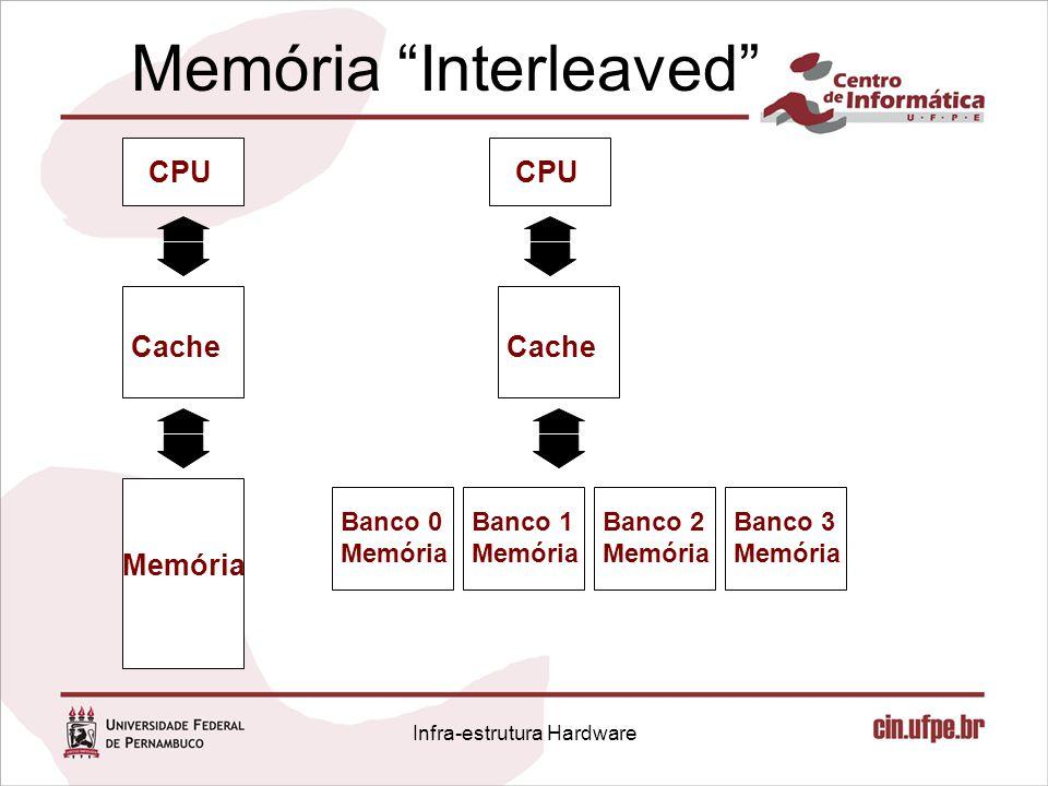 Memória Interleaved