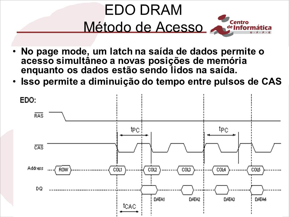 EDO DRAM Método de Acesso