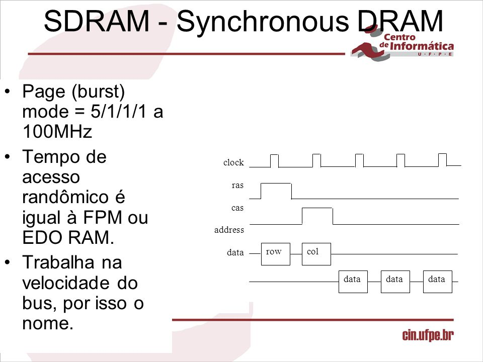 SDRAM - Synchronous DRAM