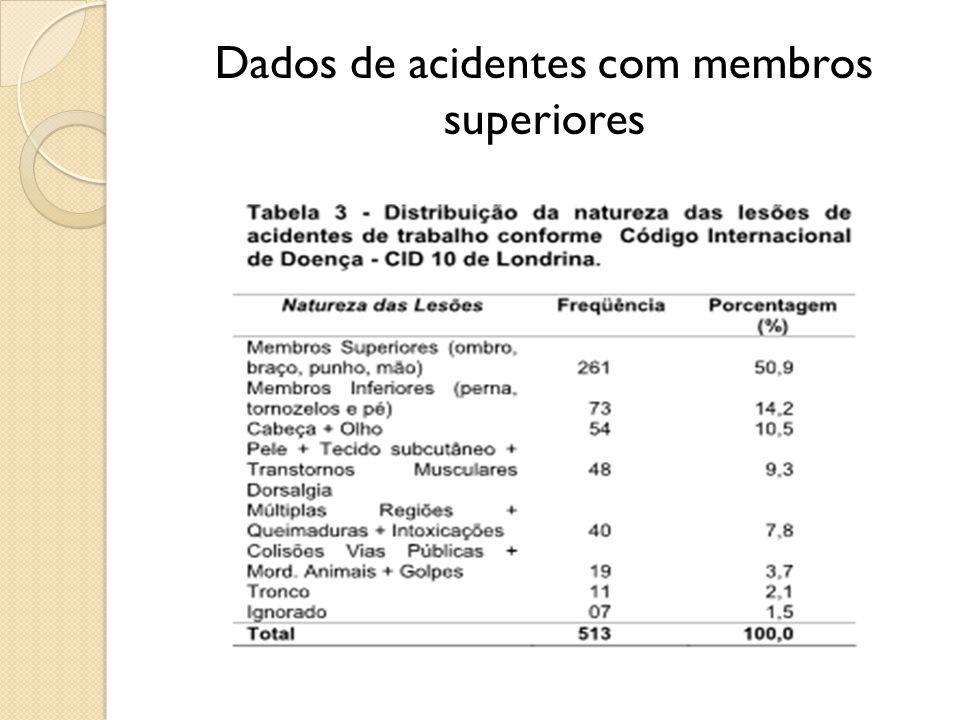 Dados de acidentes com membros superiores