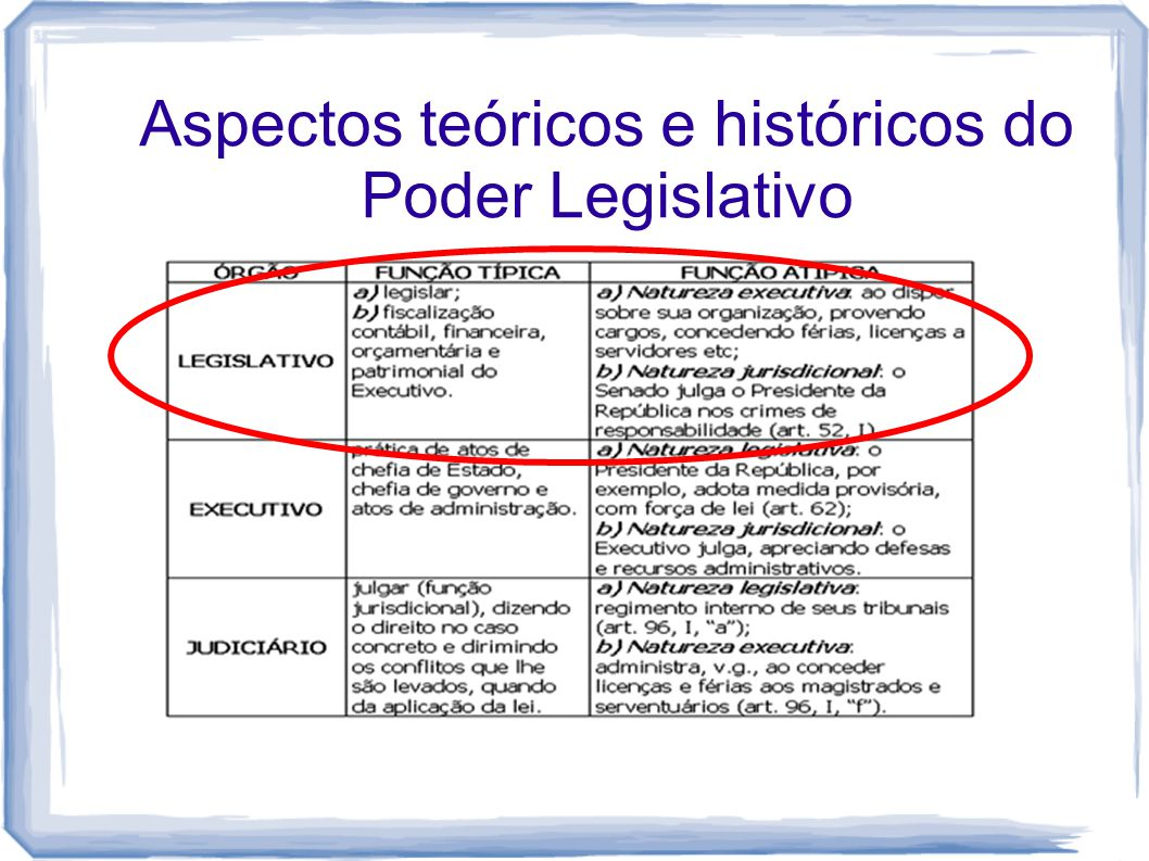 Aspectos teóricos e históricos do Poder Legislativo