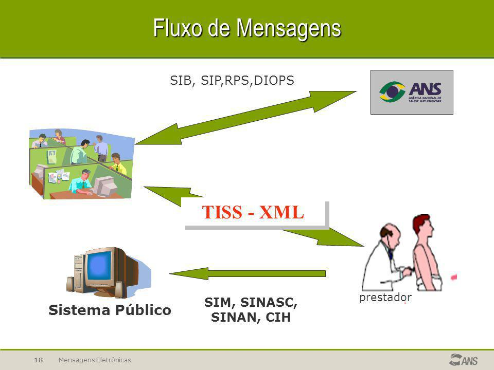 Projeto TISS Fluxo de Mensagens