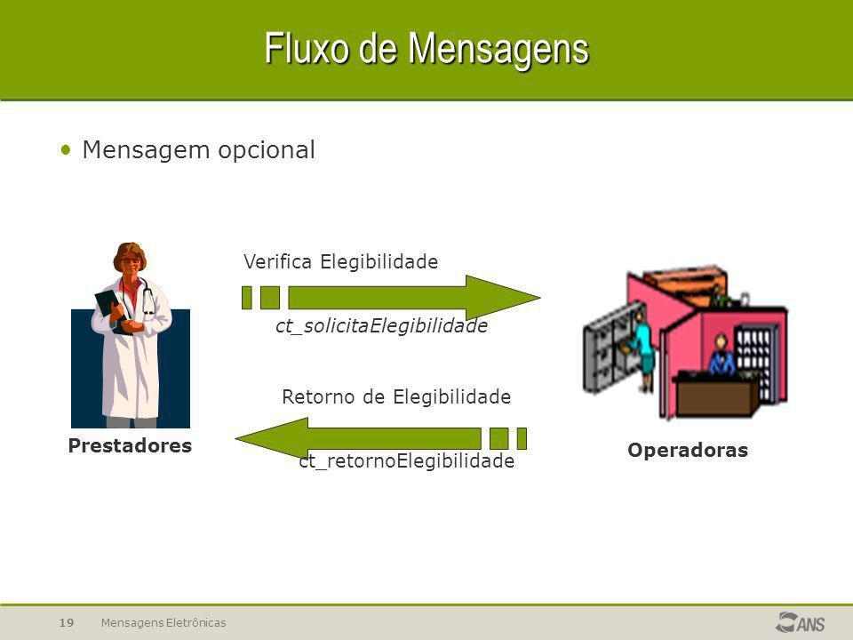 Fluxo de Mensagens Mensagem opcional Verifica Elegibilidade