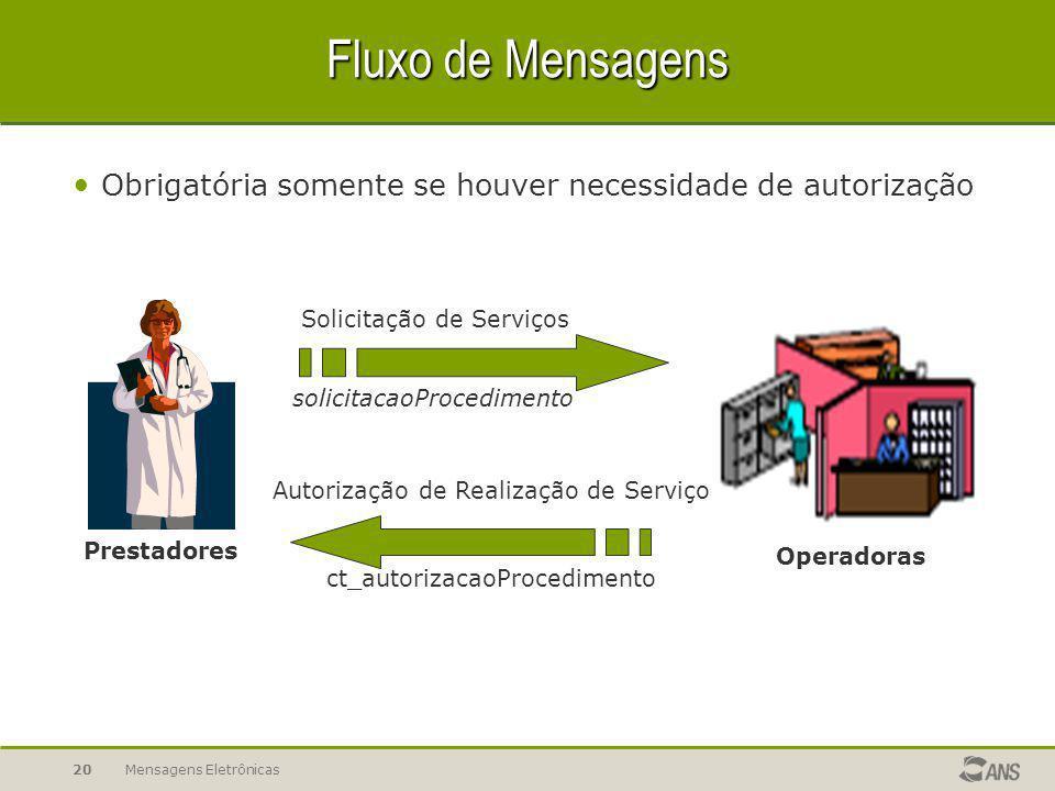 Fluxo de Mensagens Obrigatória somente se houver necessidade de autorização. Prestadores. Solicitação de Serviços.