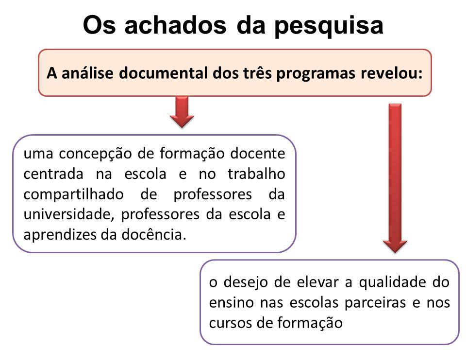 A análise documental dos três programas revelou: