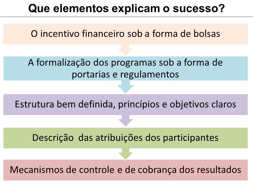 Que elementos explicam o sucesso
