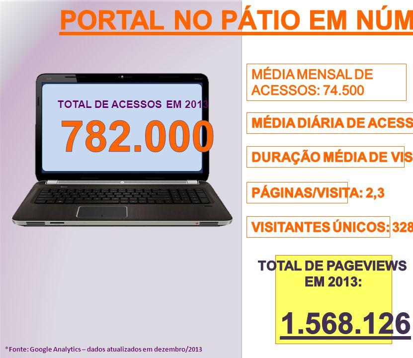 782.000 1.568.126 PORTAL NO PÁTIO EM NÚMEROS