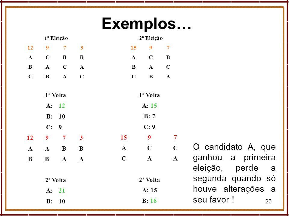 Exemplos… 1ª Eleição. 12. 9. 7. 3. A. C. B. 2ª Eleição. 15. 9. 7. A. C. B. 1ª Volta.