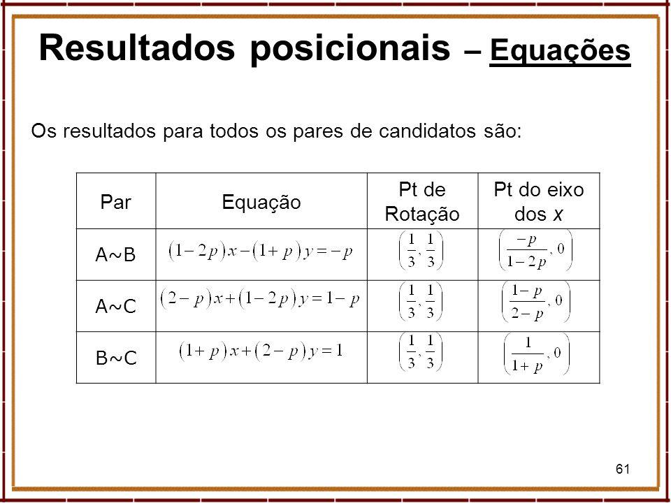 Resultados posicionais – Equações