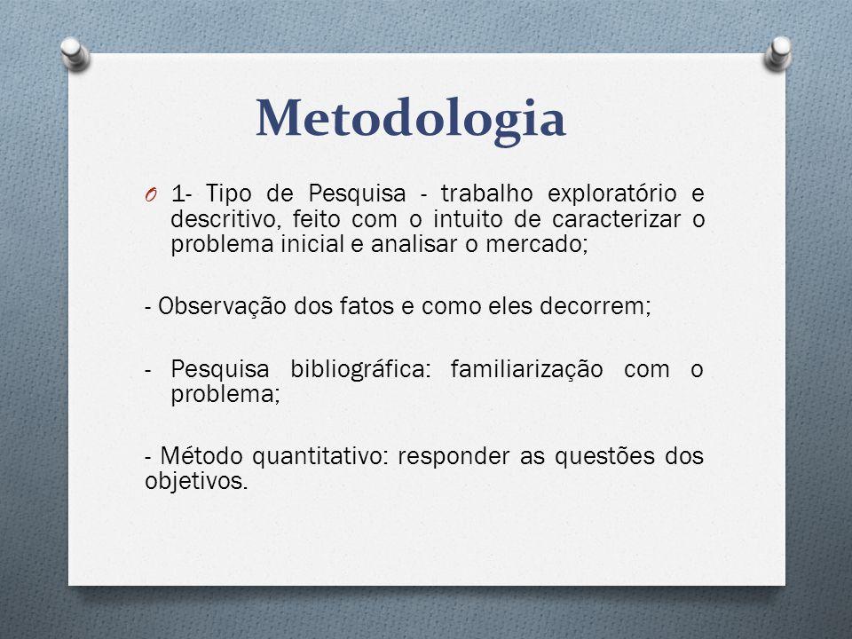 Metodologia 1- Tipo de Pesquisa - trabalho exploratório e descritivo, feito com o intuito de caracterizar o problema inicial e analisar o mercado;
