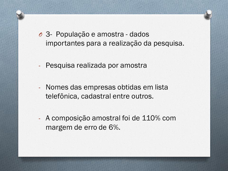 3- População e amostra - dados importantes para a realização da pesquisa.
