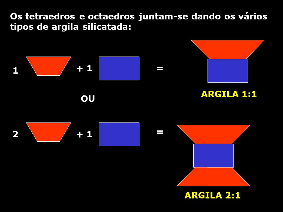 Os tetraedros e octaedros juntam-se dando os vários tipos de argila silicatada: