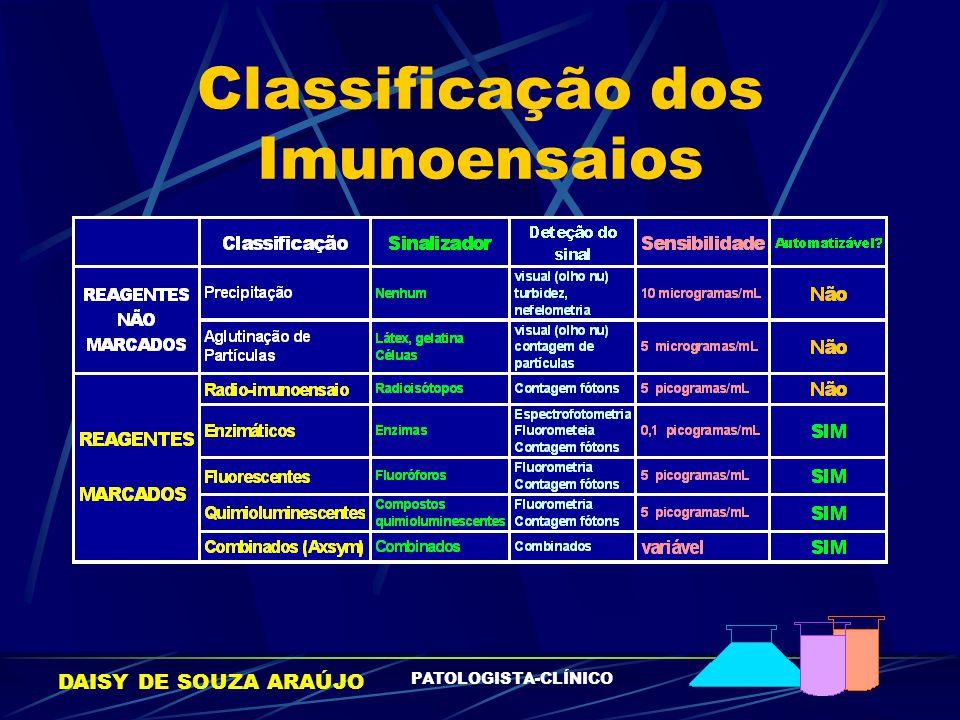Classificação dos Imunoensaios