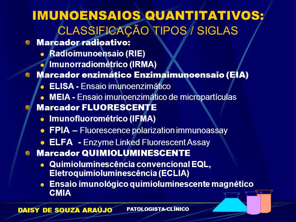 IMUNOENSAIOS QUANTITATIVOS: CLASSIFICAÇÃO TIPOS / SIGLAS