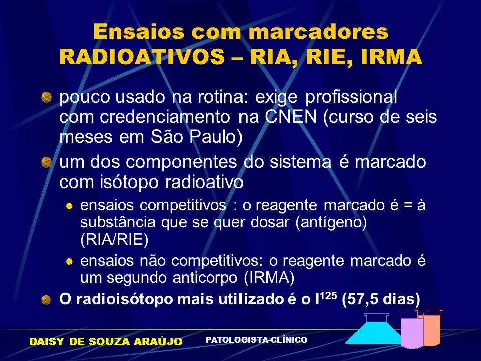 Ensaios com marcadores RADIOATIVOS – RIA, RIE, IRMA