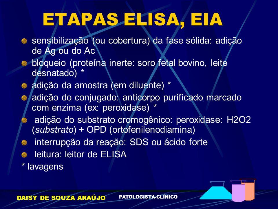 ETAPAS ELISA, EIA sensibilização (ou cobertura) da fase sólida: adição de Ag ou do Ac.