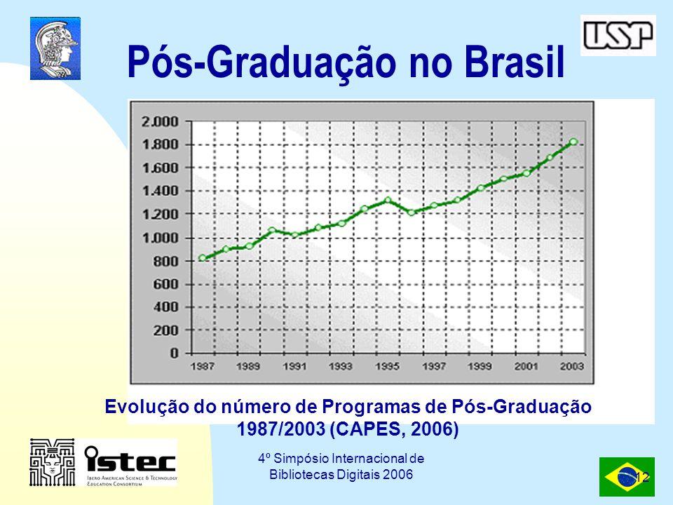 Pós-Graduação no Brasil