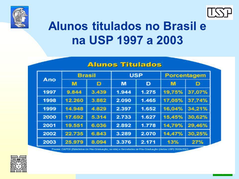 Alunos titulados no Brasil e