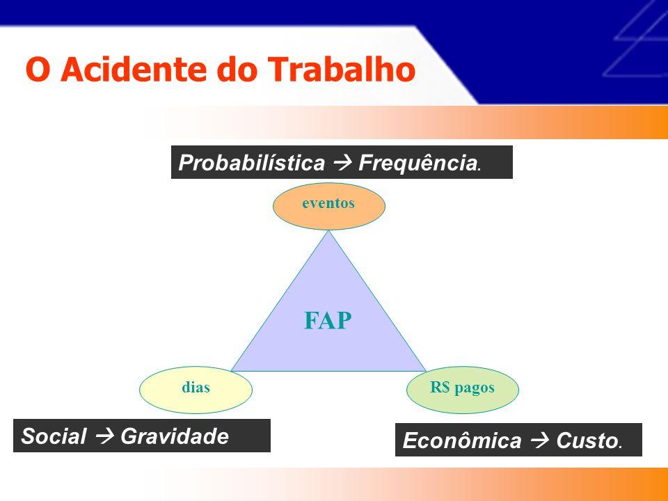 O Acidente do Trabalho FAP Probabilística  Frequência.