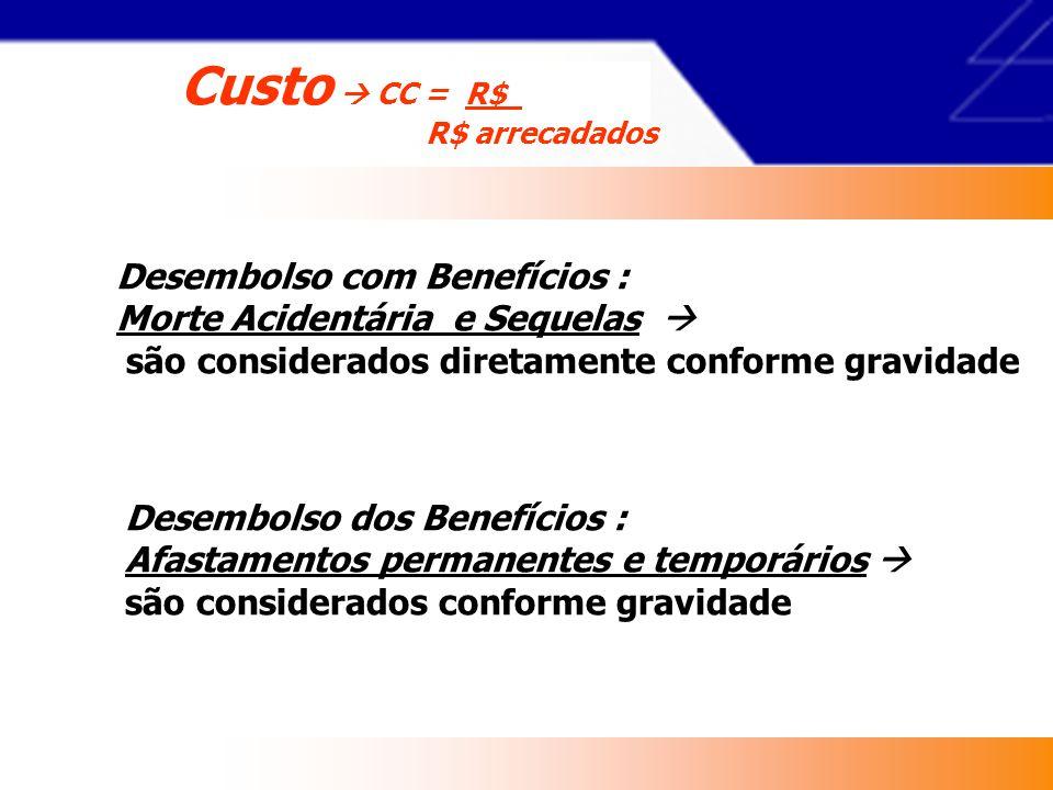 Custo  CC = R$ Desembolso com Benefícios :