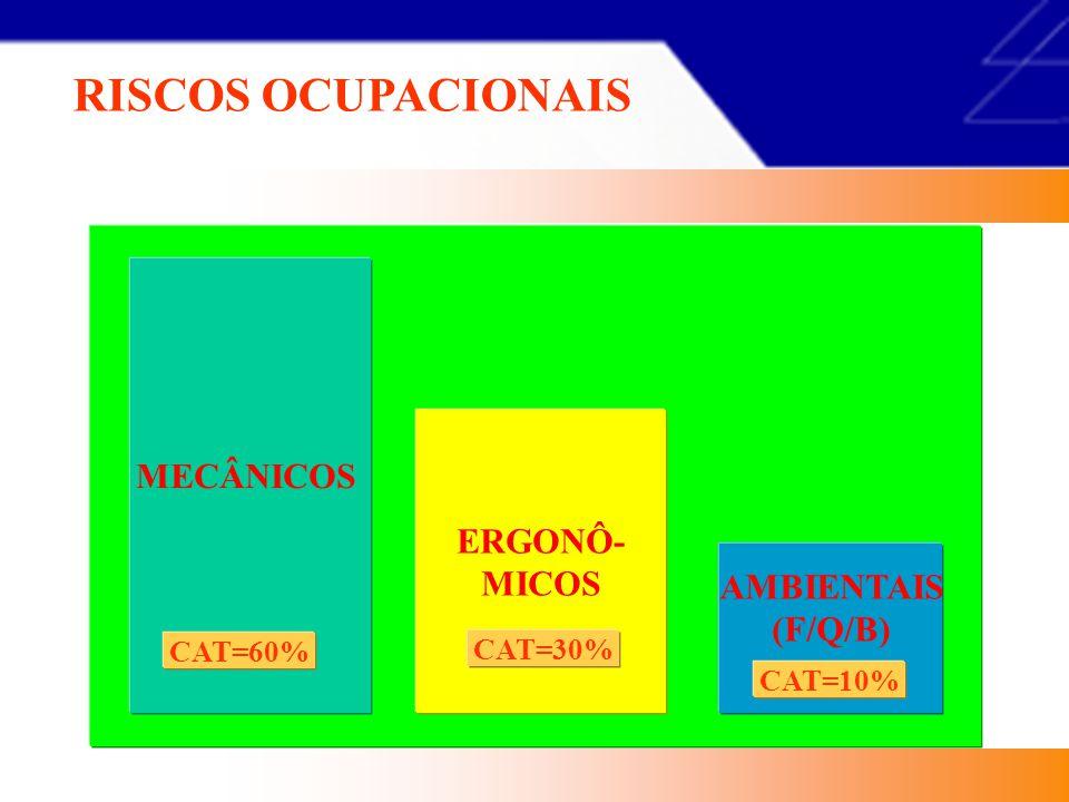 RISCOS OCUPACIONAIS MECÂNICOS ERGONÔ- MICOS AMBIENTAIS (F/Q/B) CAT=60%
