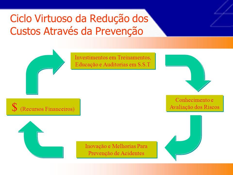 Ciclo Virtuoso da Redução dos Custos Através da Prevenção