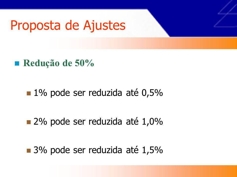 Proposta de Ajustes Redução de 50% 1% pode ser reduzida até 0,5%