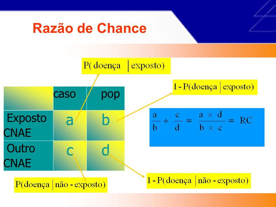 Razão de Chance caso pop Exposto CNAE a b Outro CNAE c d