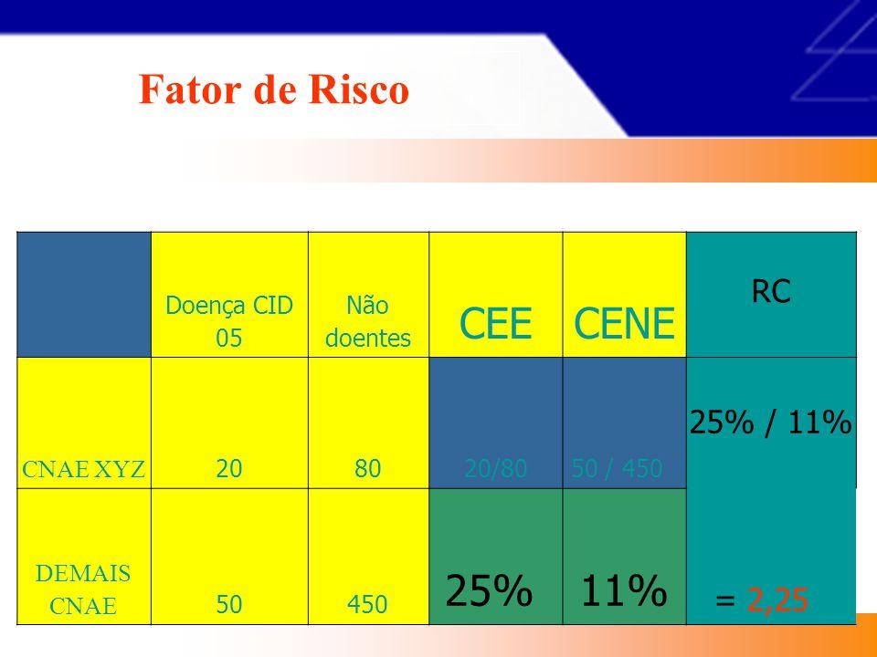 Fator de Risco CEE CENE 25% 11% RC 25% / 11% = 2,25 Exemplo...