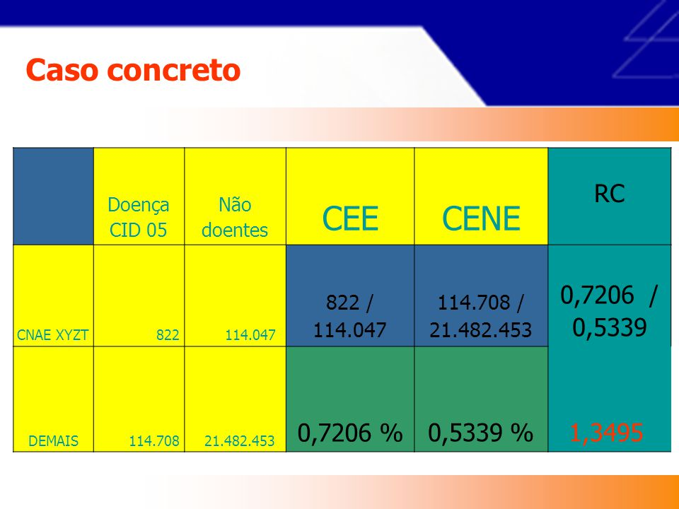 CEE CENE Caso concreto RC 0,7206 / 0,5339 0,7206 % 0,5339 % 1,3495