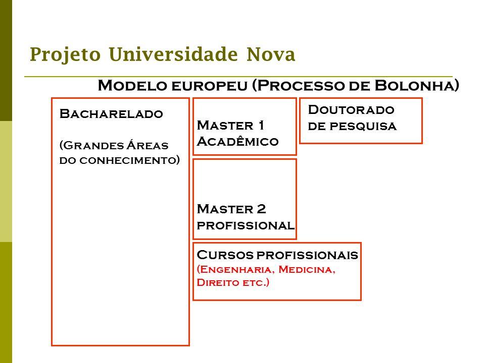 Modelo europeu (Processo de Bolonha)