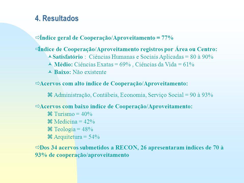 4. Resultados Índice geral de Cooperação/Aproveitamento = 77%