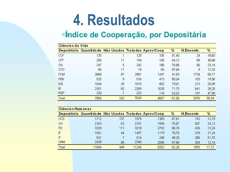 4. Resultados Índice de Cooperação, por Depositária