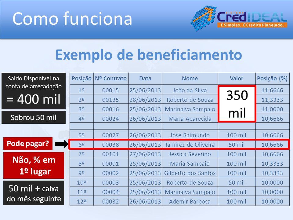 Como funciona Exemplo de beneficiamento = 400 mil 350 mil Não, % em