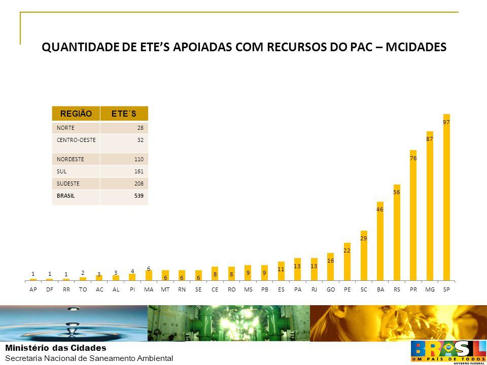 QUANTIDADE DE ETE'S APOIADAS COM RECURSOS DO PAC – MCIDADES