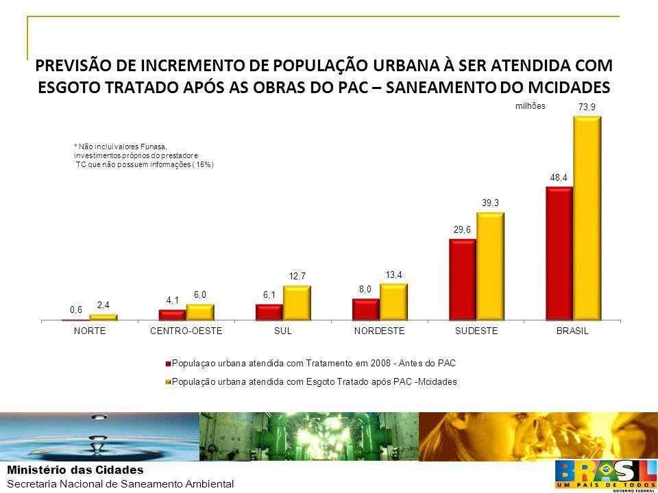 PREVISÃO DE INCREMENTO DE POPULAÇÃO URBANA À SER ATENDIDA COM ESGOTO TRATADO APÓS AS OBRAS DO PAC – SANEAMENTO DO MCIDADES