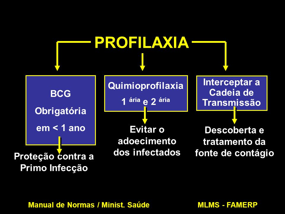 PROFILAXIA Quimioprofilaxia 1 ária e 2 ária