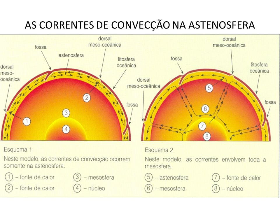AS CORRENTES DE CONVECÇÃO NA ASTENOSFERA