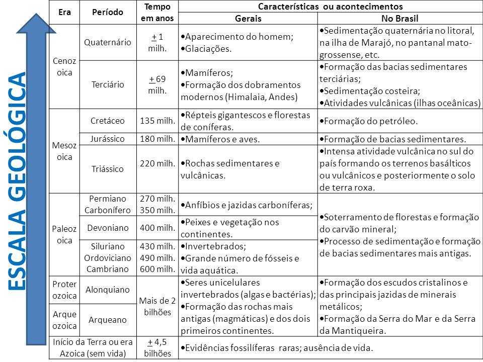 Características ou acontecimentos