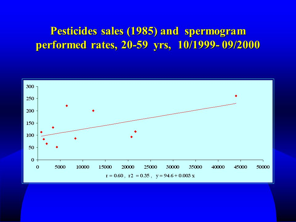 Pesticides sales (1985) and spermogram performed rates, 20-59 yrs, 10/1999- 09/2000