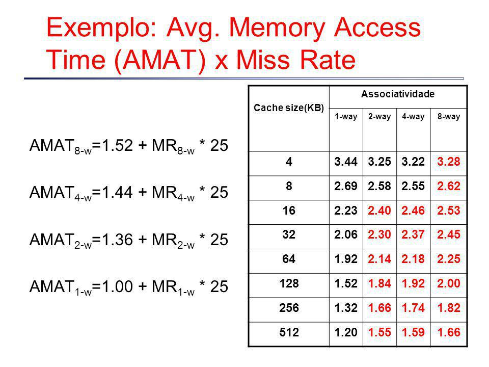 Exemplo: Avg. Memory Access Time (AMAT) x Miss Rate
