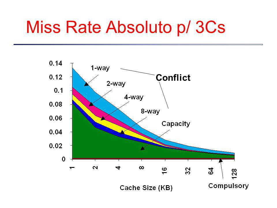 Miss Rate Absoluto p/ 3Cs