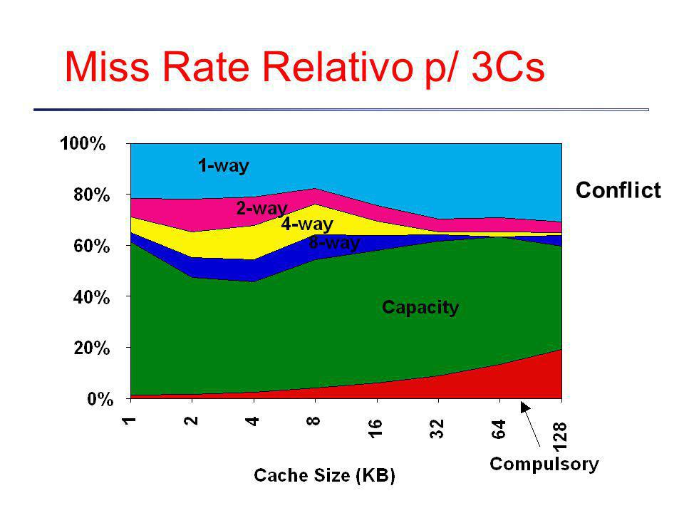 Miss Rate Relativo p/ 3Cs