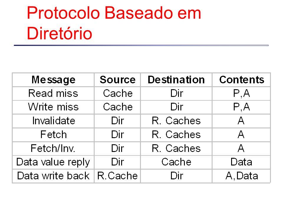 Protocolo Baseado em Diretório