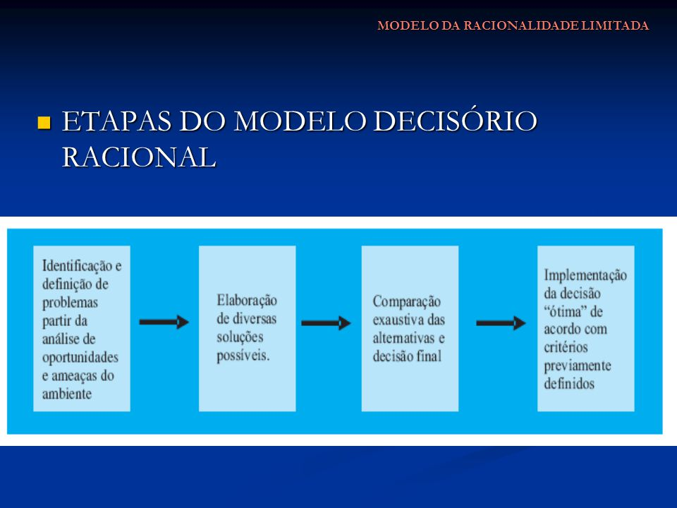 ETAPAS DO MODELO DECISÓRIO RACIONAL