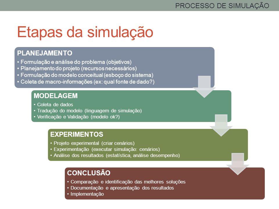 Etapas da simulação PROCESSO DE SIMULAÇÃO PLANEJAMENTO MODELAGEM