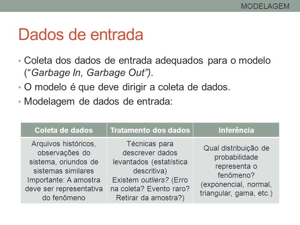 MODELAGEM Dados de entrada. Coleta dos dados de entrada adequados para o modelo ( Garbage In, Garbage Out ).