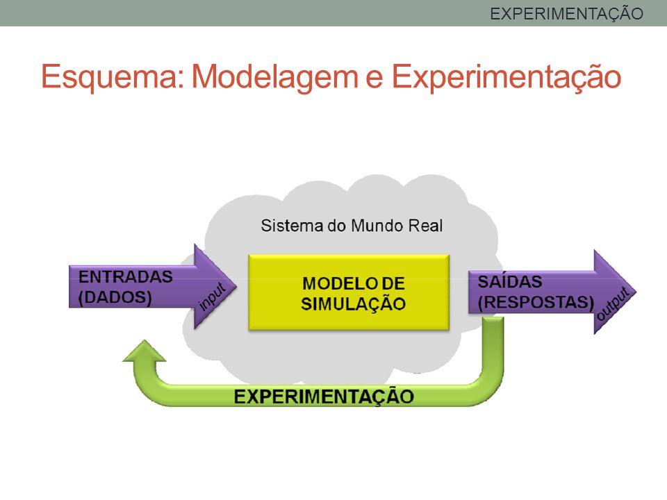Esquema: Modelagem e Experimentação