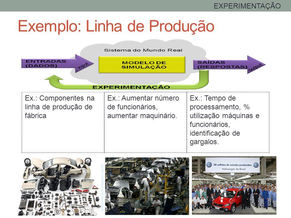 Exemplo: Linha de Produção